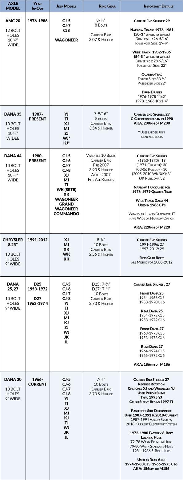 Jeep Axle Identification Chart
