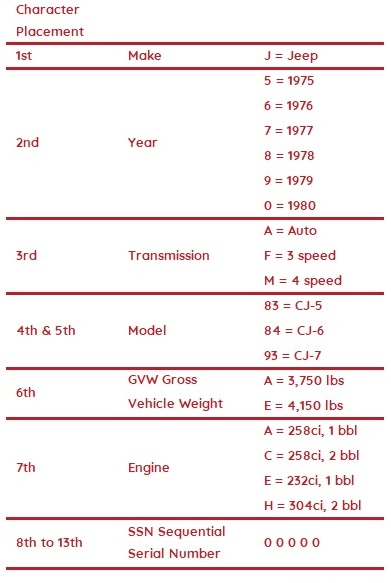 Table Decoding Jeep CJ VIN Numbers 1975-1980